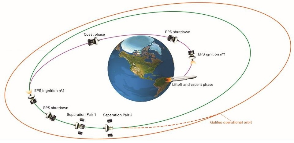 Launch Profile - Image: Arianespace