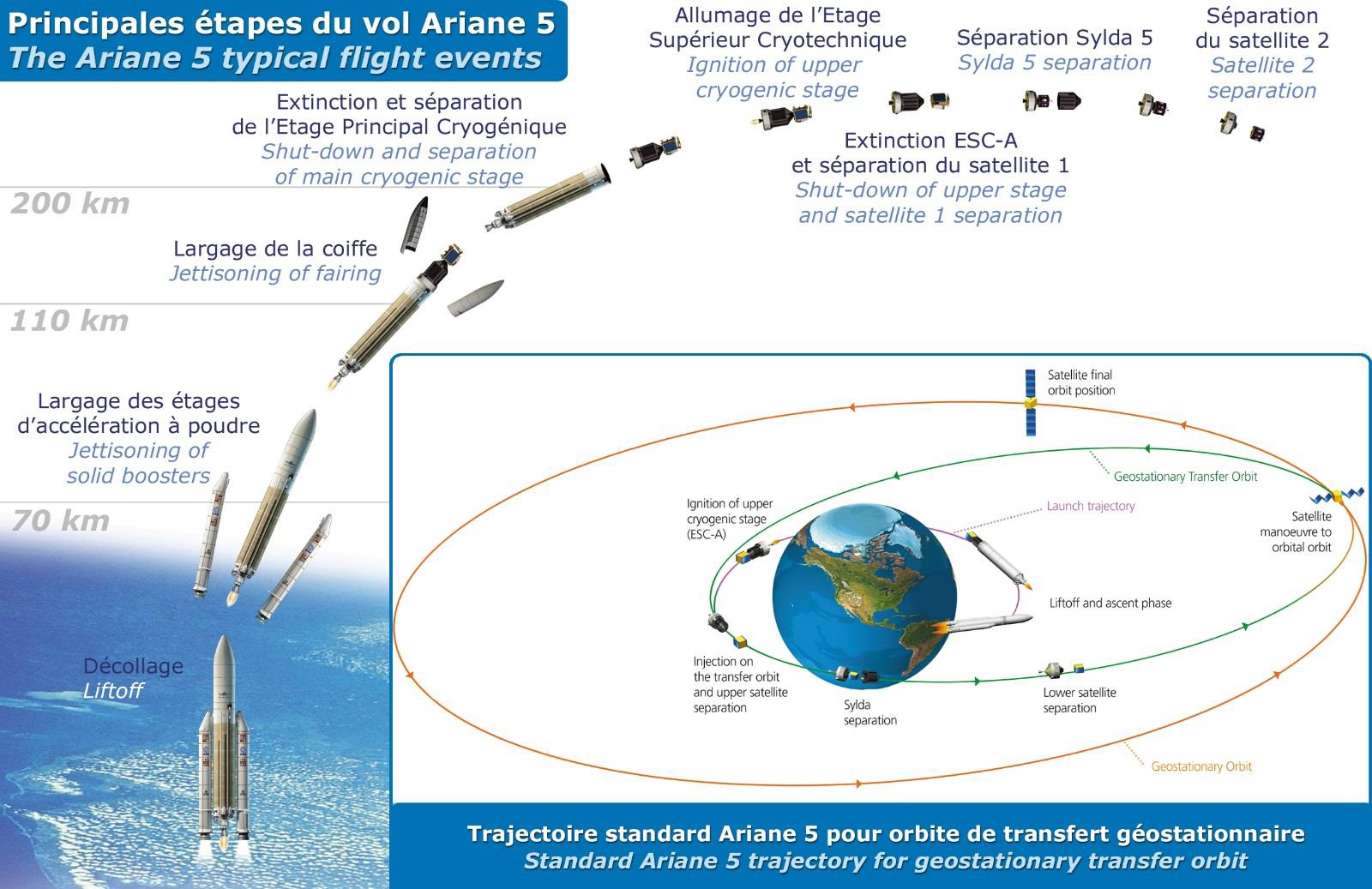 Ariane 5 Launch Profile - Credit: Arianespace