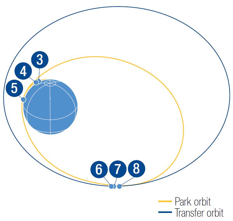 TDRS-M Orbit Design - Image: ULA