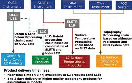 Sentinel-3 Data Products - Image: ESA