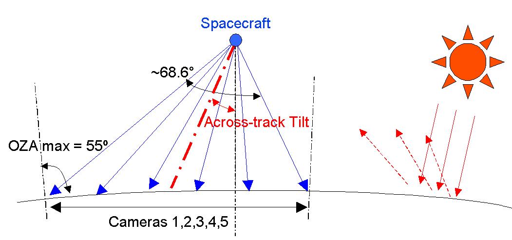 OLCI Imaging Geometry - Image: ESA