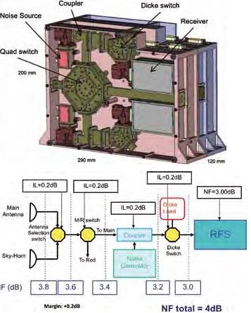 MWR Electronics Unit - Image: ESA