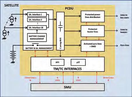 PCDU Layout - Image: Thales Alenia