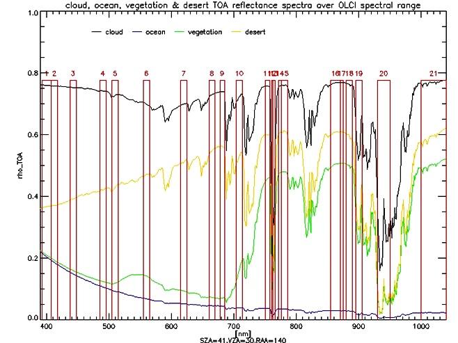 OLCI Spectral Coverage - Image: ESA/TAS