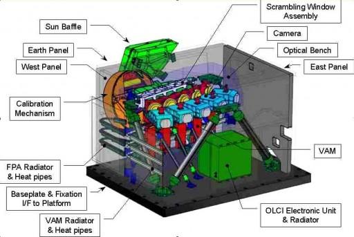 OLCI Layout - Image: ESA