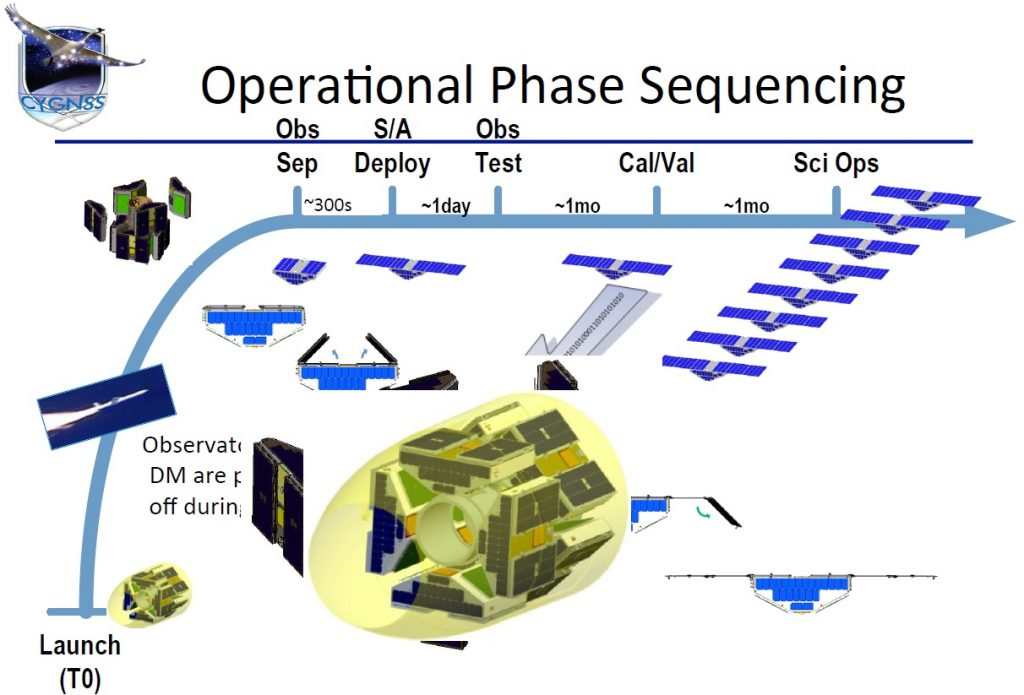 Image: CYGNSS Project