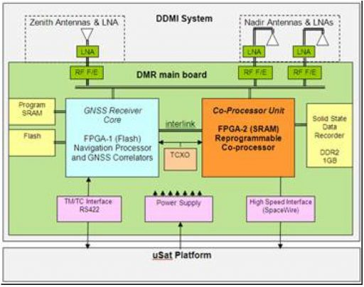 DDMI Functional Block Diagram - Image: CYGNSS Project