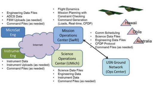 Ground Segment Architecture - Image: CYGNSS Project