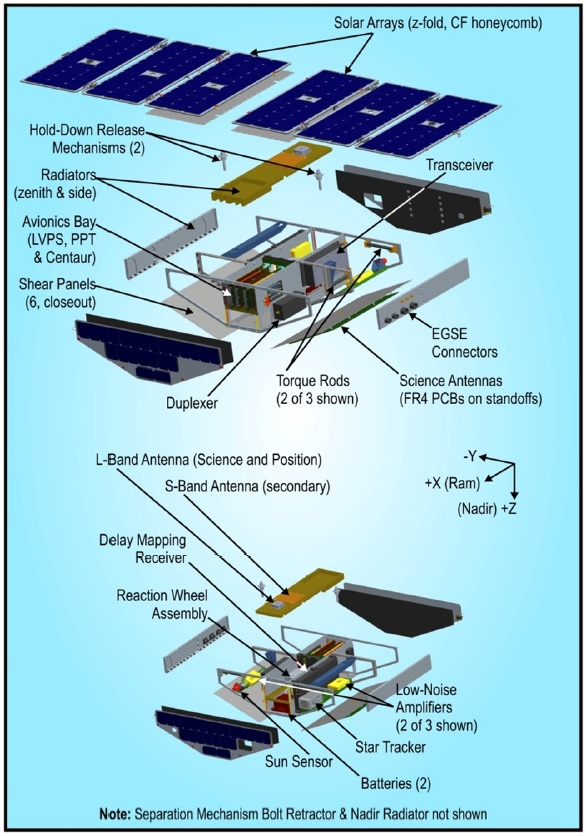 CYGNSS Satellite Design - Image: Southwest Research Institute