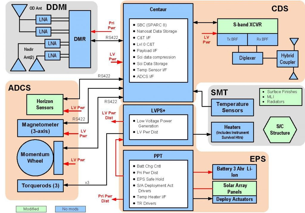CYGNSS Functional Block Diagram - Image: SwRI/University of Michigan