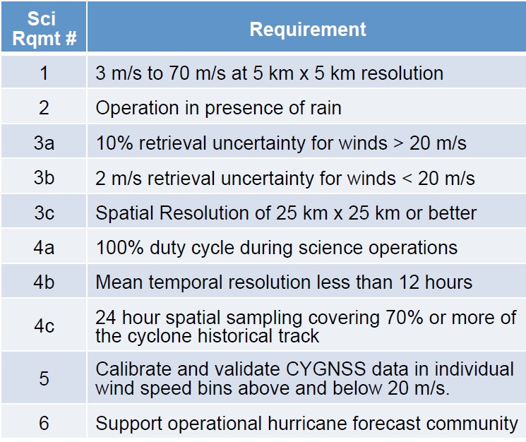 CYGNSS Mission Objectives - Credit: CYGNSS Project