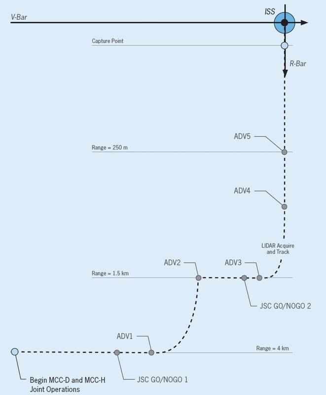 Cygnus Approach Design - Image: Orbital ATK
