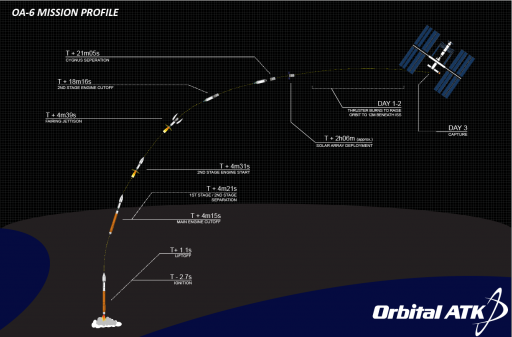 Planned OA-6 Launch & Rendezvous Profile - Image: Orbital ATK