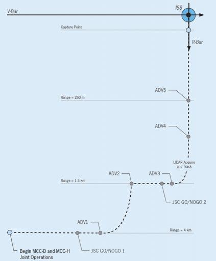 Rendezvous Profile - Image: Orbital ATK