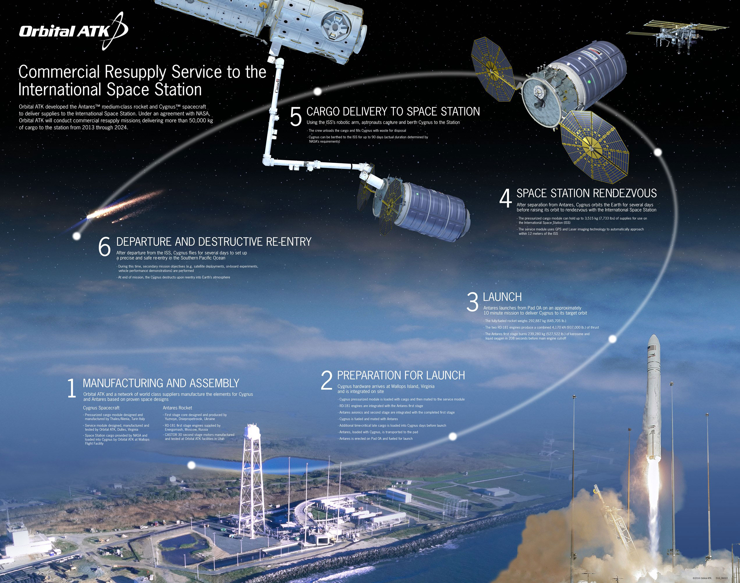 Cygnus Mission Profile - Credit: Orbital ATK