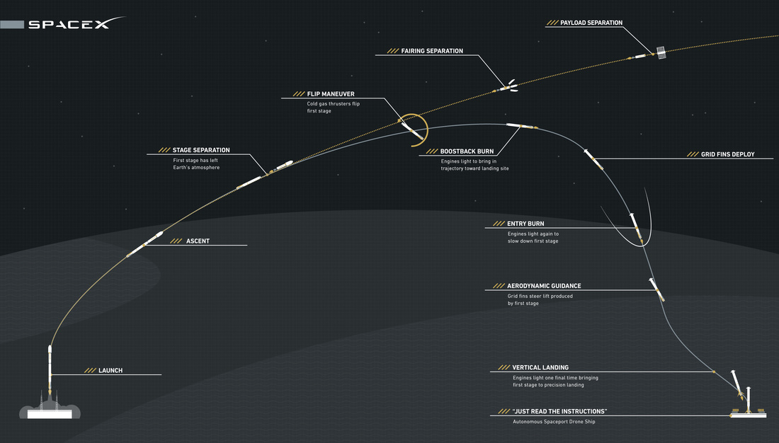dragon spx-8: falcon 9 countdown, launch & landing ... example sequence diagram in visio