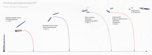 Proton-M Launch Profile - Image: Khrunichev