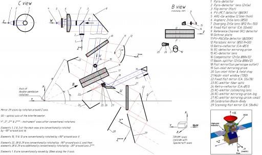 TIRVIM Optical Design - Image: ESA/Roscosmos/ExoMars/ACS/IKI