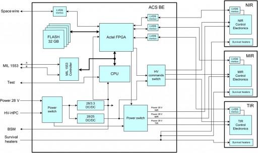ACS Electronics Architecture - Image: ESA/Roscosmos/ExoMars/ACS/IKI