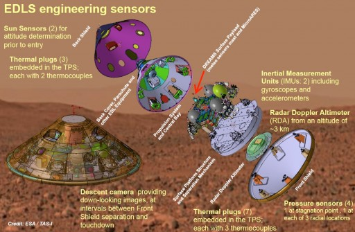 EDL Sensors - Image: ESA