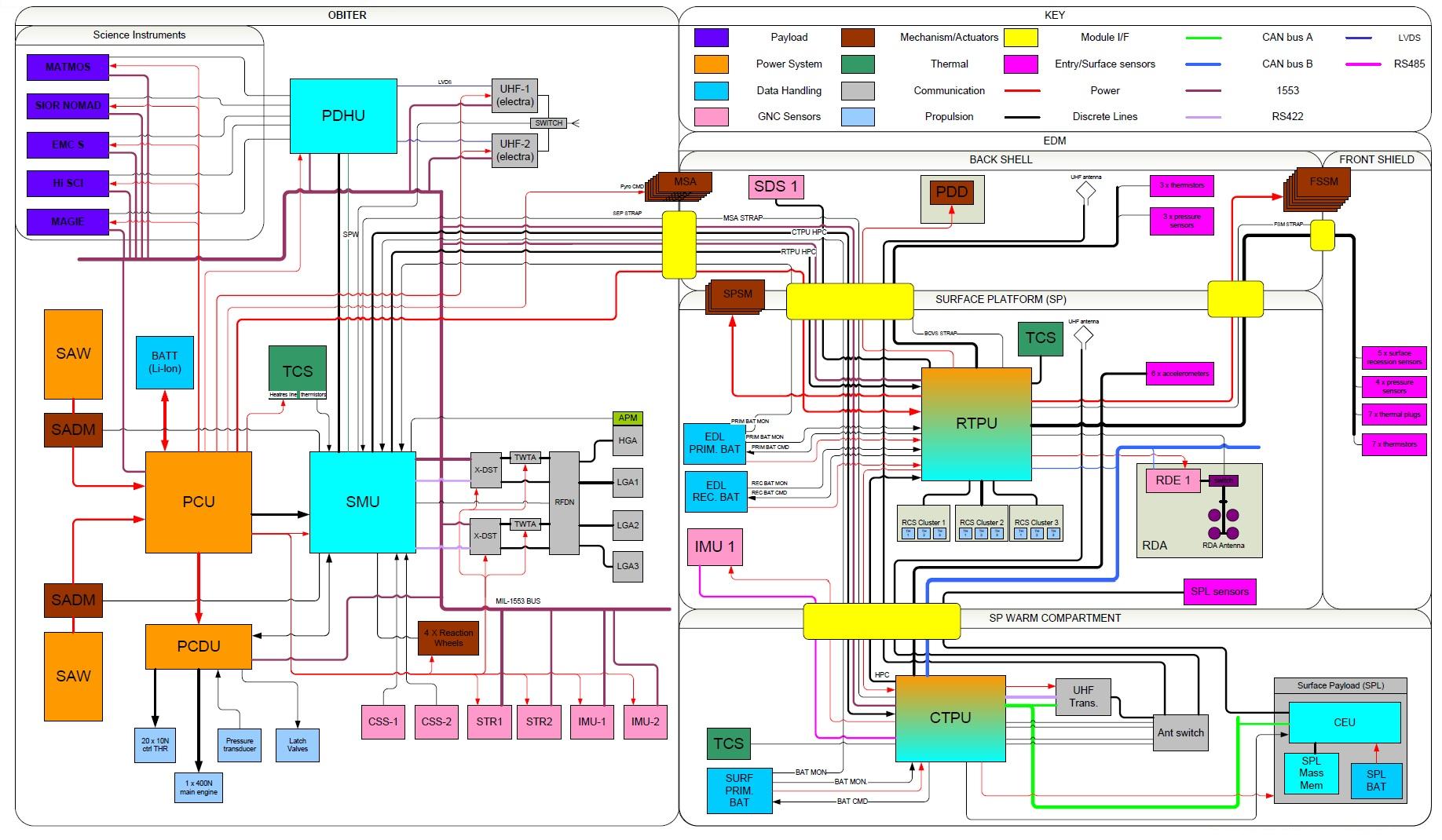 Trace Gas Orbiter Exomars Spaceflight101 Heat Engine Block Diagram Spacecraft Credit Thales Alenia Space