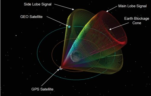 GPS Main & Side Lobe Signals - Image: NASA/LM/GOES-R Project