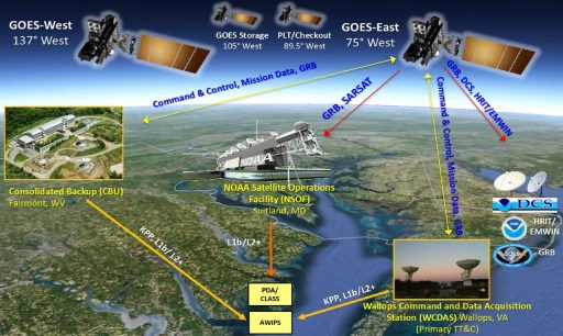 GOES Architecture - Image: GOES-R Project