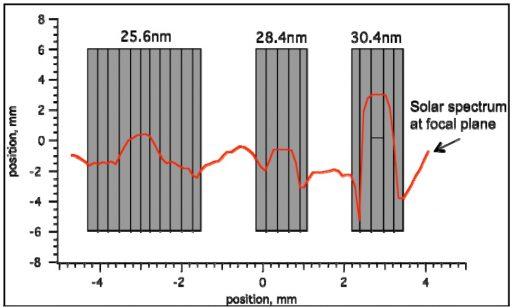 EUVS-A Detector - Image: LASP