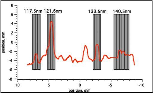 EUVS-B Detector - Image: LASP
