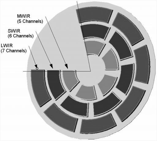 Filter Wheel Arrangement - Credit: ISRO