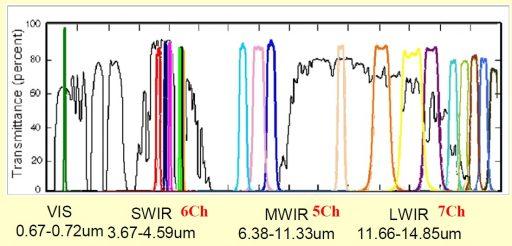 Sounder Spectral Coverage - Image: ISRO