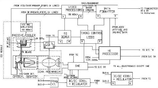Imager Block Diagram - Image: ISRO