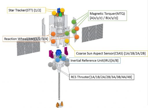 Onboard Systems involved in complex failure mechanism - Image: JAXA