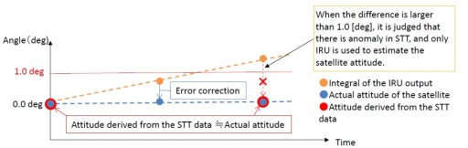 IRU/STT Data Correction - Credit: JAXA