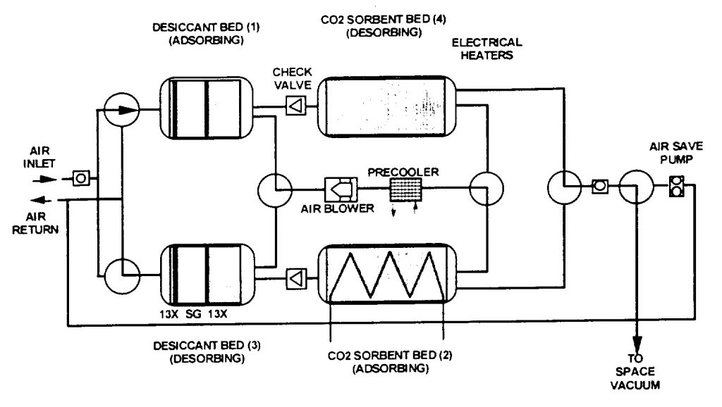 CDRA Functional Block Diagram - Image: NASA Marshall