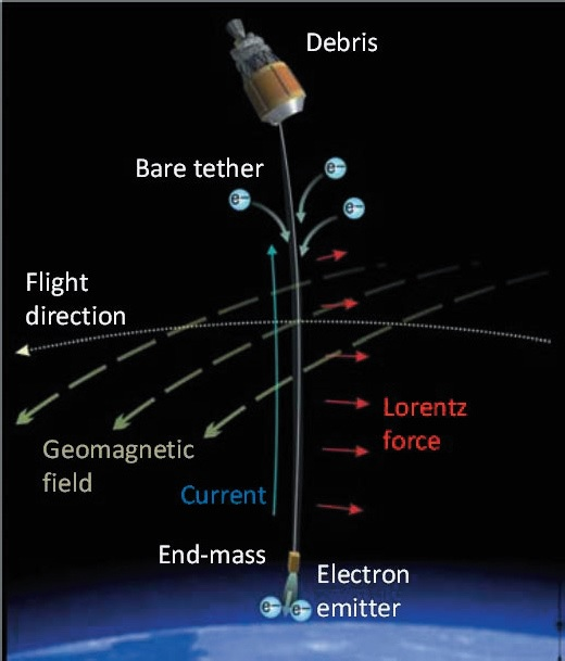 Electromagnetic Tether Principle - Image: JAXA