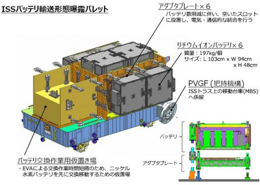 HTV Exposed Pallet Launch Configuration - Image: JAXA