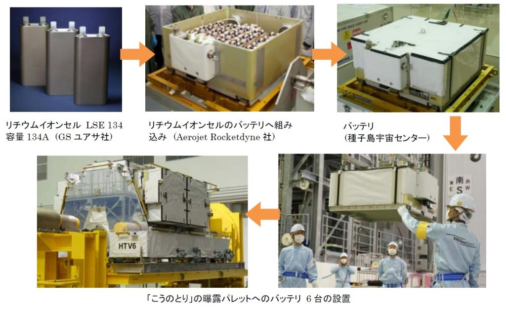 Li-Ion Battery Processing & Integration - Image: JAXA/AR/NASA