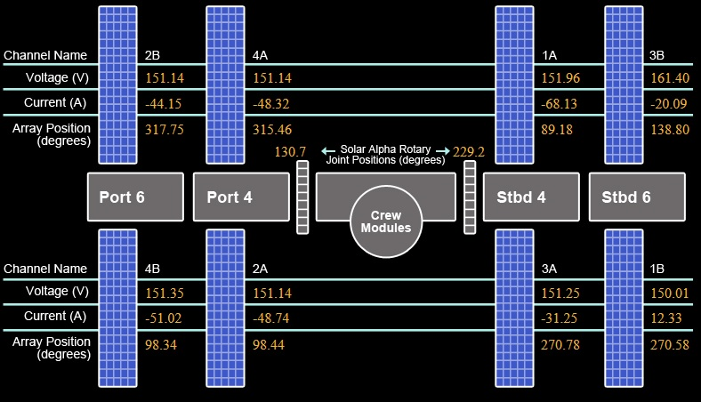 ISS Power Systems Status - All channels except 1B are showing negative currents, meaning power is flowing out of the Direct Current Switching Units to power loads while the 1B channel is shunted and shows a positive current. - Image: http://isslive.com