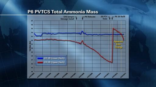 2B PVTCS Ammonia Mass - Image: NASA