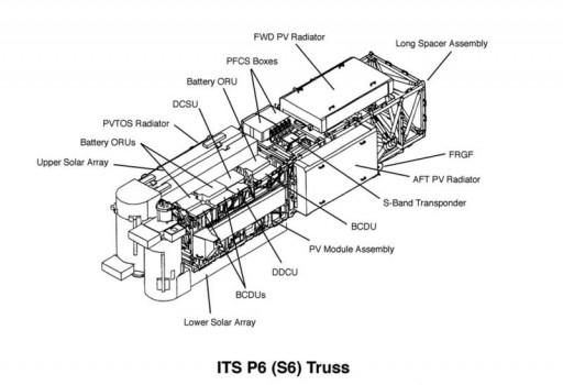 P6 Truss Segment - Image: NASA
