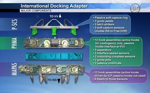 International Docking Adapter Design - Image: NASA