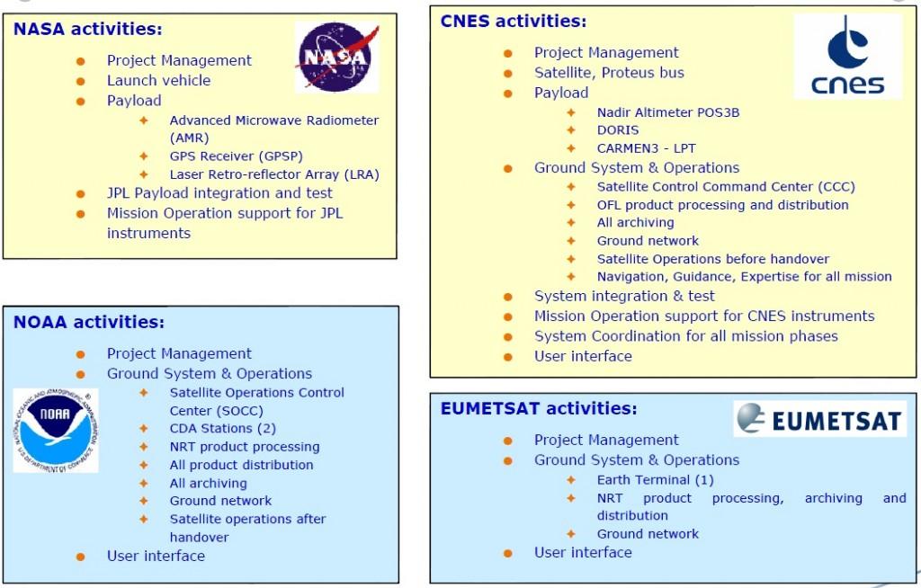 Image: NASA/CNES/EUMETSAT/NOAA