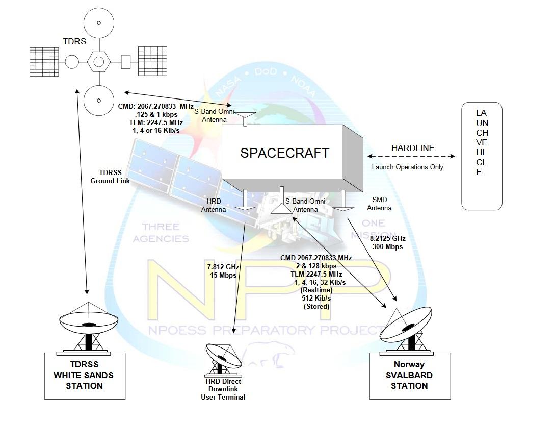 Jpss 1 Spaceflight101 Water Level Alarm Using 555 Timer Circuit And Working Npp Communications Scheme Image Nasa