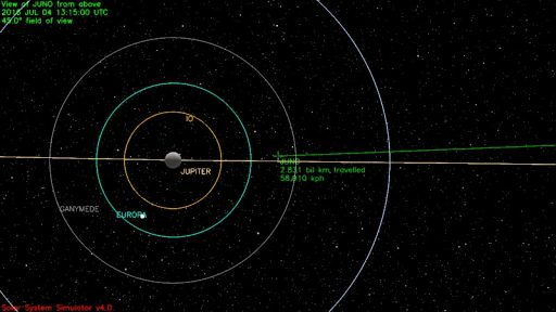 Juno's flight path seen from above, passing the orbits of the Galilean Moons - Image: NASA JPL Solar System Simulator