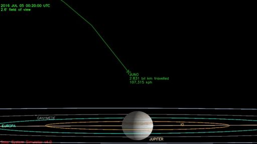 Juno on Approach to the Jovian System - Image: NASA JPL Solar System Simulator