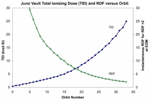 Juno Radiation Dose as a function of Orbit Number - Credit: NASA/JPL/Caltech