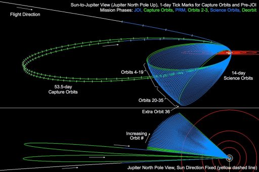 Juno Orbit Design - Image: NASA/JPL