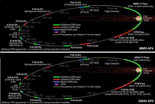 Juno Orbit Timeline for GRV & MWR Orbits - Image: NASA/JPL/Caltech/LASP