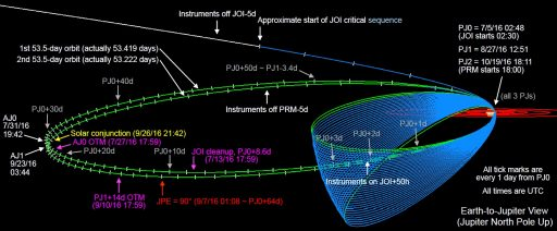 Capture Orbit Design - Image: NASA/JPL/LASP
